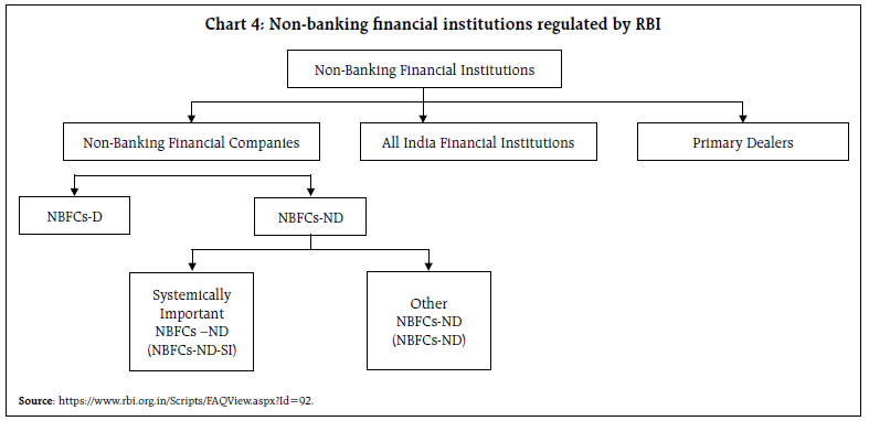 evolution of investment banking in india