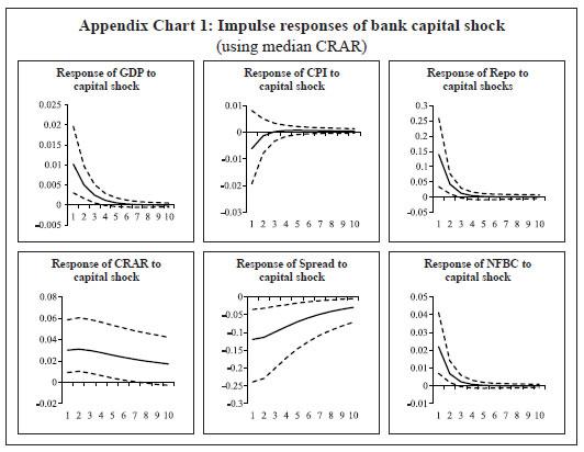 Appendix Chart 1