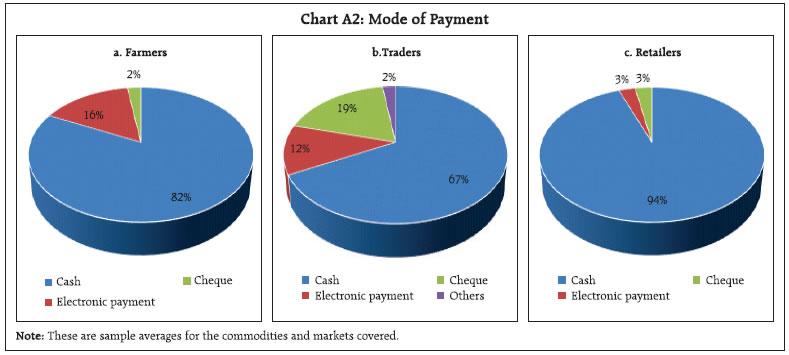 Chart A2