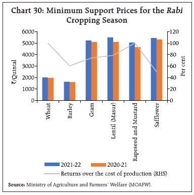 Chart 30