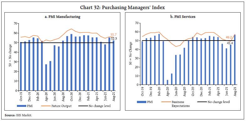 Chart 32