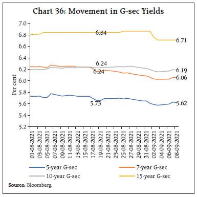 Chart 36
