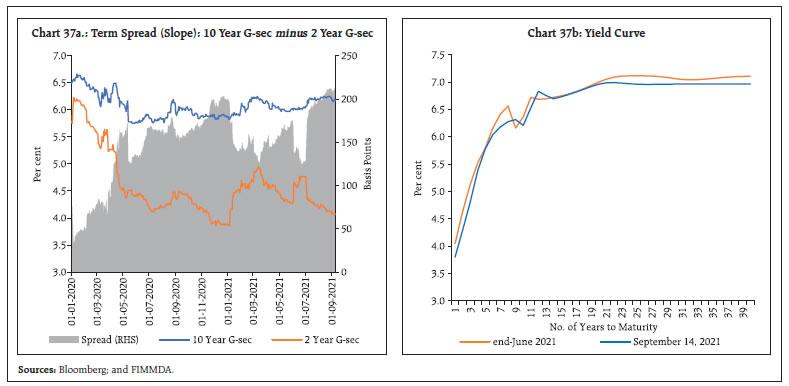 Chart 37