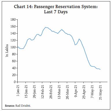 Chart 14
