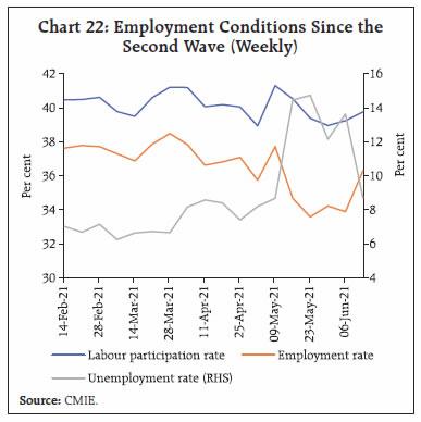 Chart 22