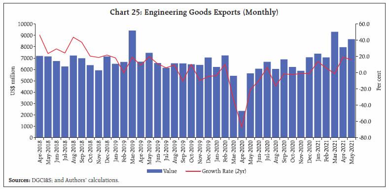 Chart 25