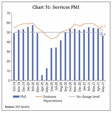 Chart 31