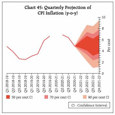 Chart 45
