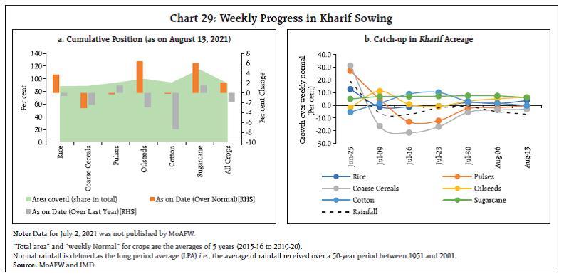 Chart 29