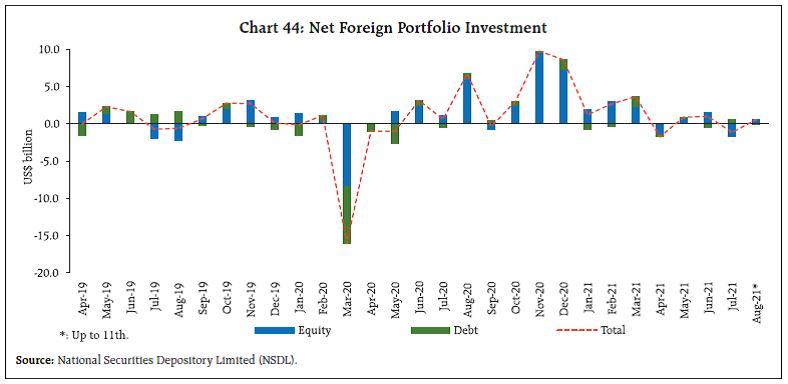 Chart 44