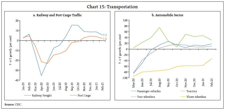 Chart 15