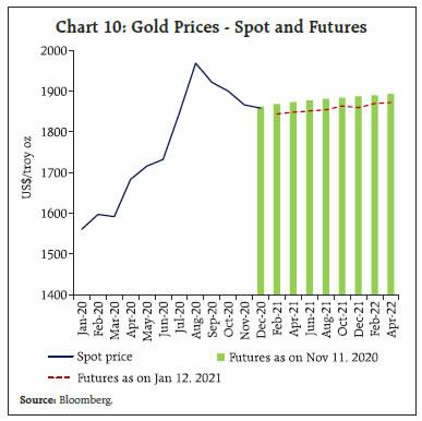 Chart 10