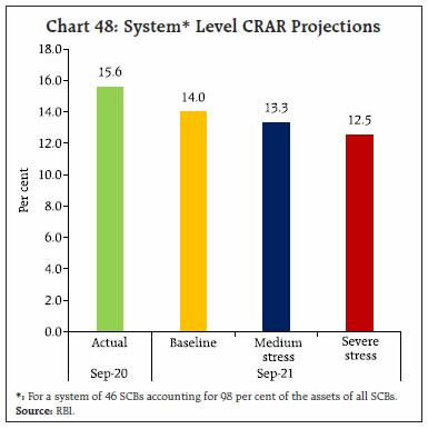 Chart 48