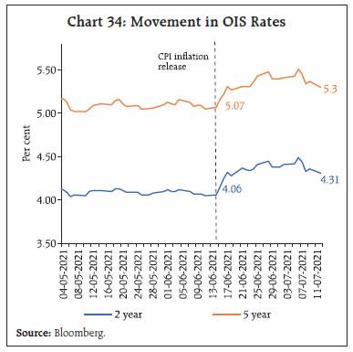 Chart 34