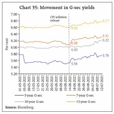 Chart 35