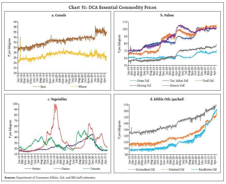 Chart_31