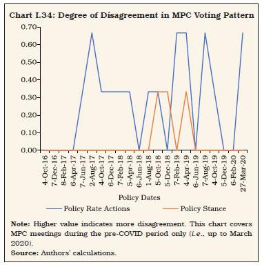 Chart_34