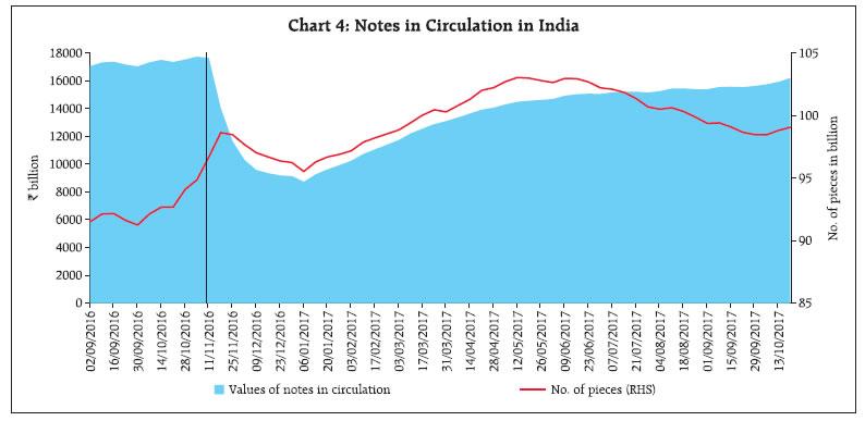 Reserve Bank Of India Rbi Bulletin