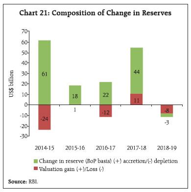 Chart 21