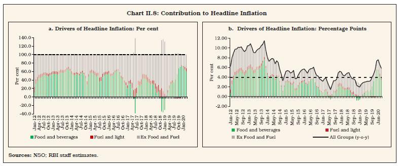 Chart II.8