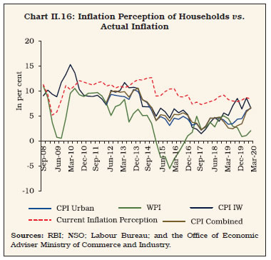 Chart II.16