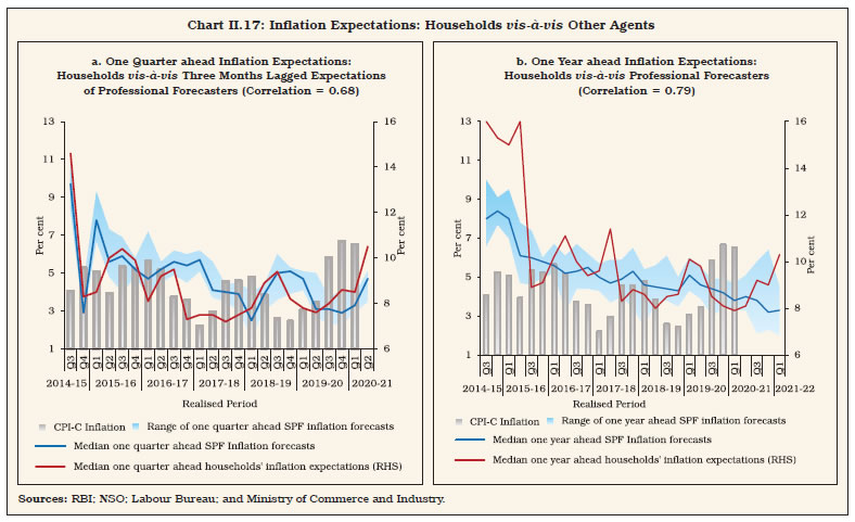 Chart II.17
