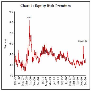 Chart 1: Equity Risk Premium