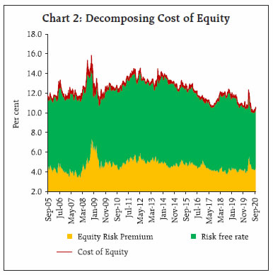 Chart 2: Decomposing Cost of Equity