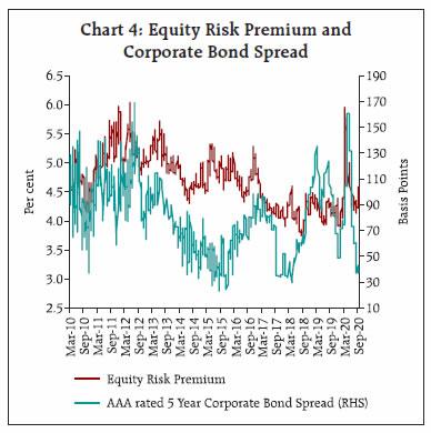 Chart 4: Equity Risk Premium andCorporate Bond Spread