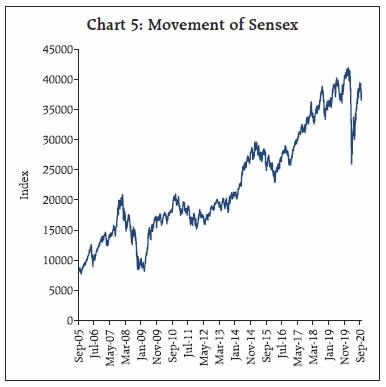 Chart 5: Movement of Sensex