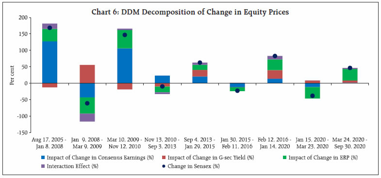 Chart 6: DDM Decomposition of Change in Equity Prices