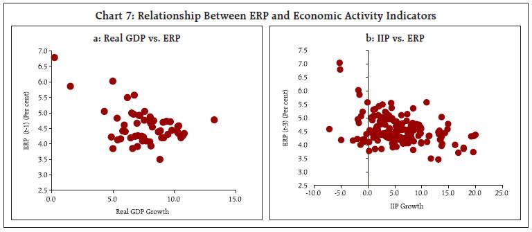 Chart 7: Relationship Between ERP and Economic Activity Indicators