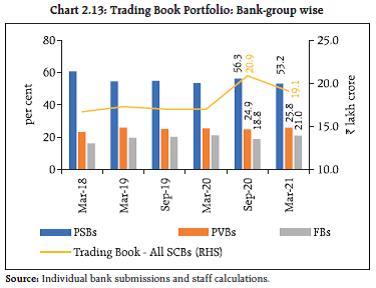 Chart 2.13