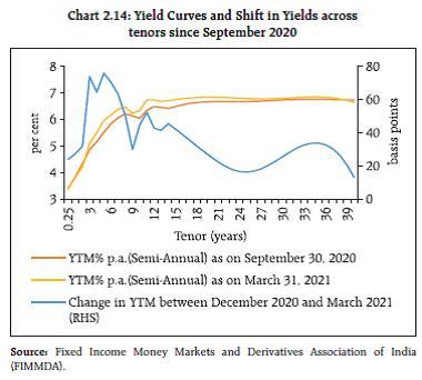 Chart 2.14