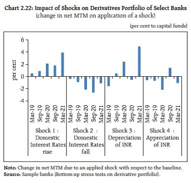 Chart 2.22