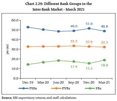 Chart 2.29
