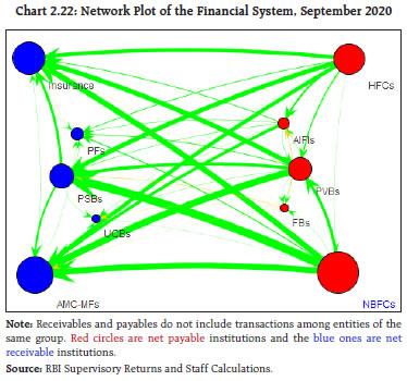 Chart 222