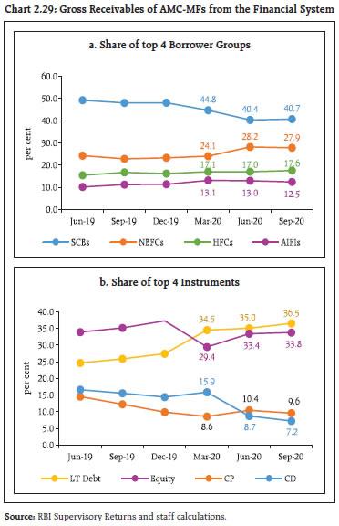 Chart 229