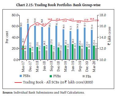 Chart 2.15