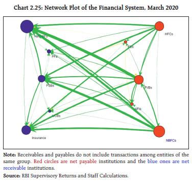 Chart 2.25