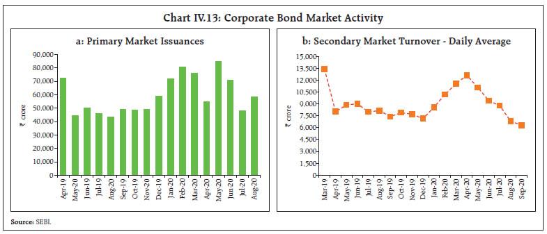 Chart IV.13