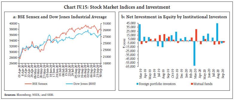 Chart IV.15