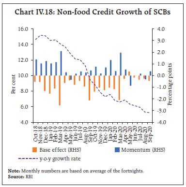 Chart IV.18