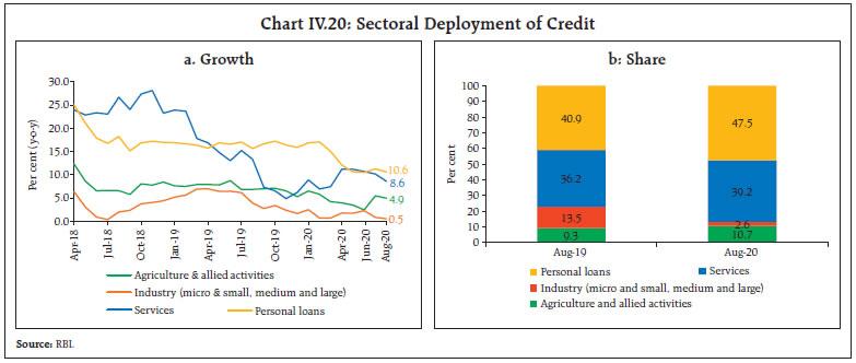 Chart IV.20