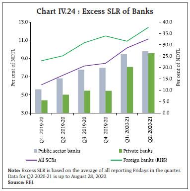Chart IV.24