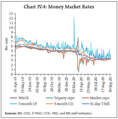 Chart IV.4