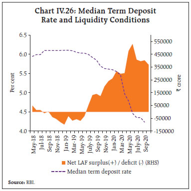 Chart IV.26