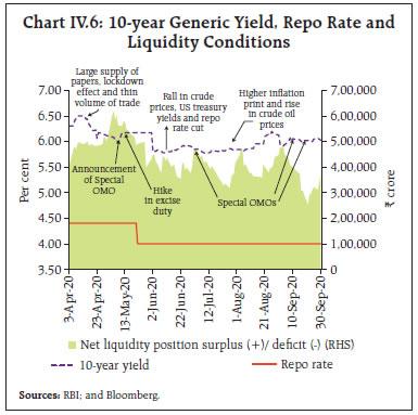 Chart IV.6