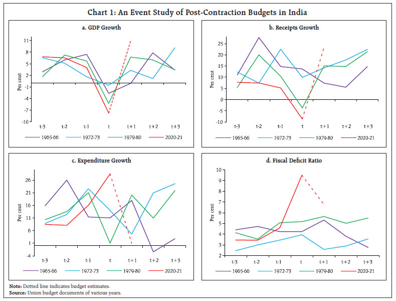 An Event Study of Post-Contraction Budgets in India