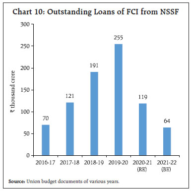 Outstanding Loans of FCI from NSSF